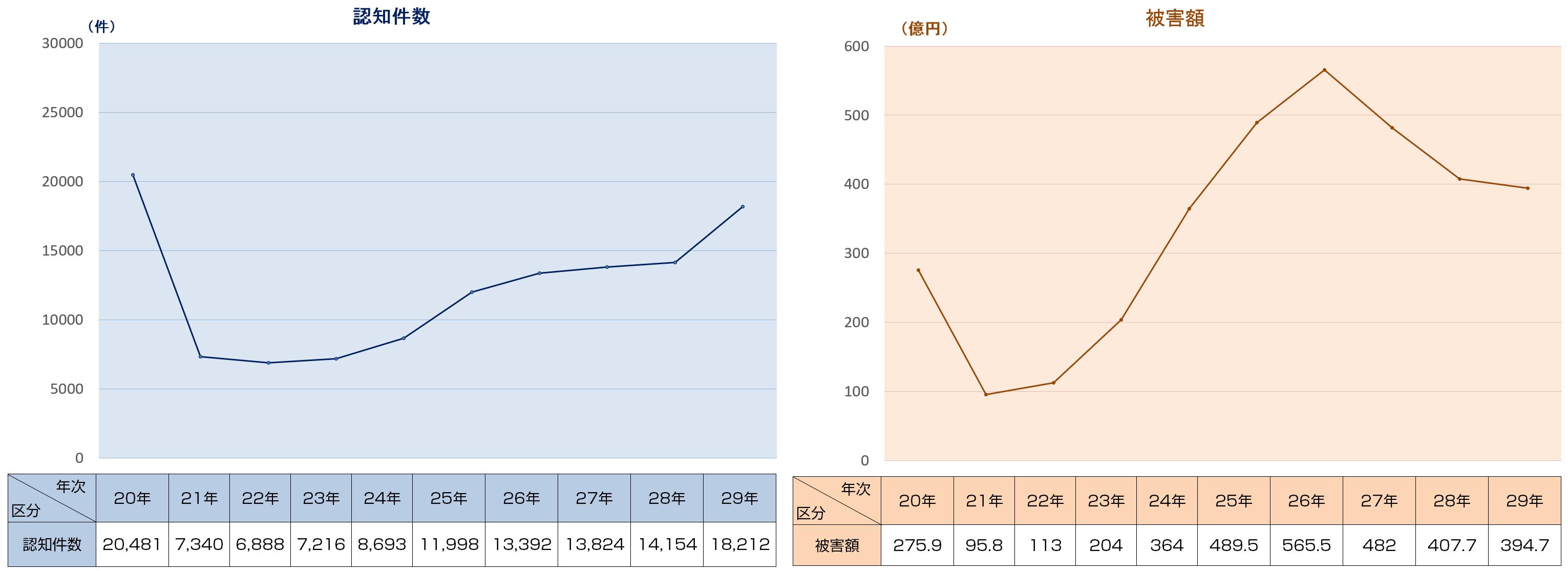投資詐欺_グラフ認知件数 投資詐欺_グラフ被害額