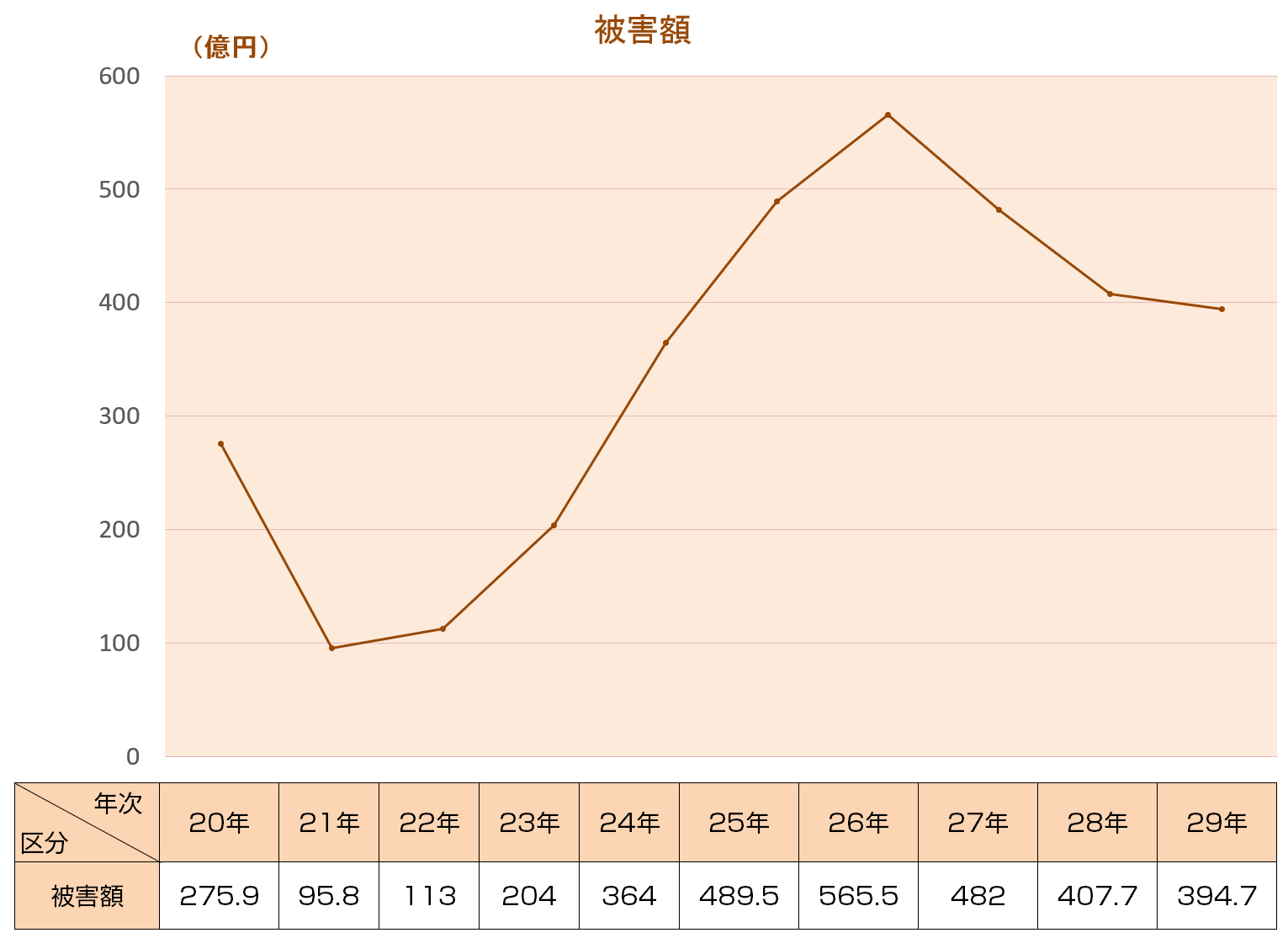 投資詐欺_グラフ被害額